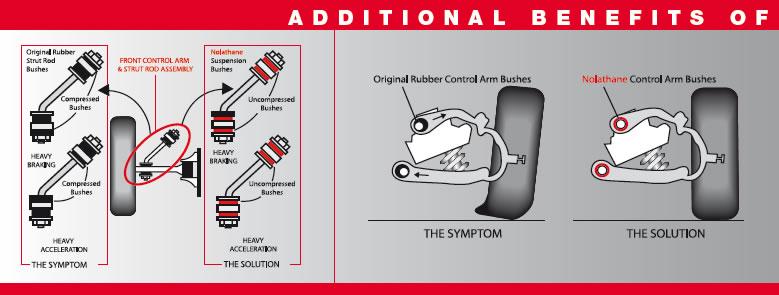 Nolathane Wheel Alignment Suspension terminology - camber, caster