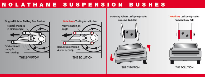 How Much Is A Wheel Alignment >> Nolathane Wheel Alignment Suspension terminology - camber, caster angle, toe in , toe out, sway ...